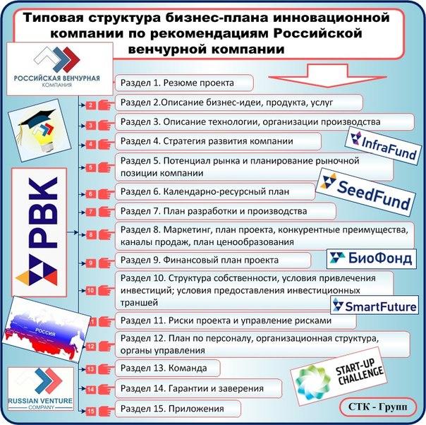 Структура бизнес-плана от российской венчурной компании