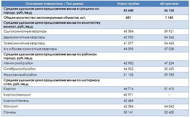 Краткая характеристика рынка жилой недвижимости г. Владимир 2 квартал 2014 года