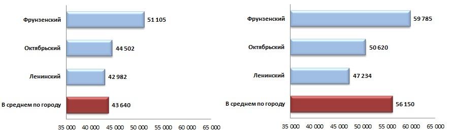 Средняя удельная цена предложения жилых помещений по районам города