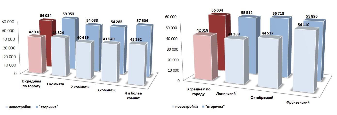 Сравнение средних удельных цен предложения жилых помещений в июле 2014