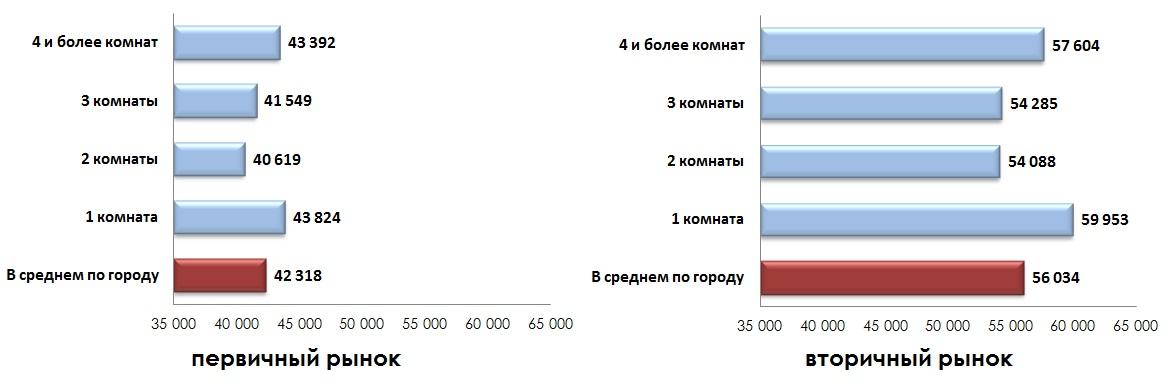 Средняя удельная цена предложения жилых помещений по количеству комнат в июле 2014
