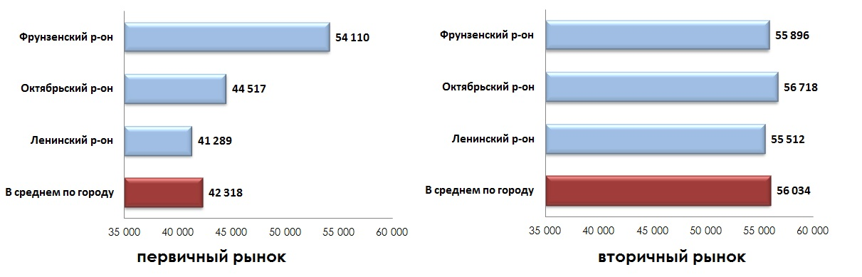 Средняя удельная цена предложения жилых помещений по районам города в июле 2014