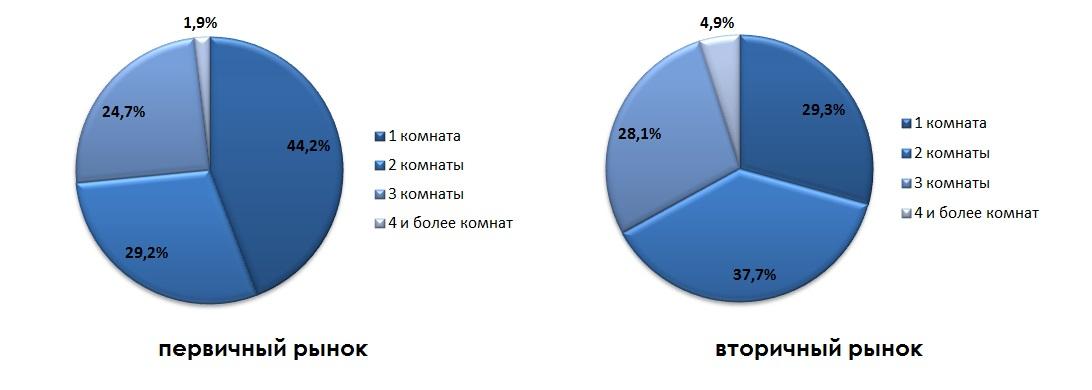 Структура предложения жилых помещений по количеству комнат в июле 2014