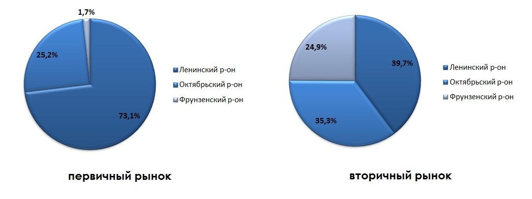 Структура предложения жилых помещений по районам города в июле 2014