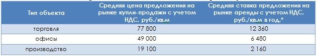 Основные показатели рынка коммерческой недвижимости г. Владимира в августе 2014 г.