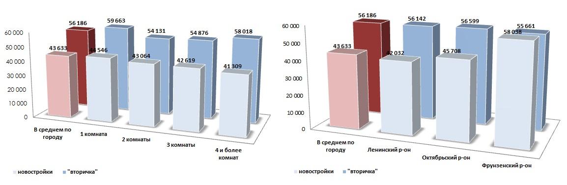 Сравнение средних удельных цен предложения_август