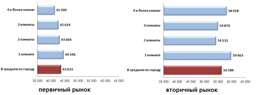 Средняя удельная цена предложения по количеству комнат_август