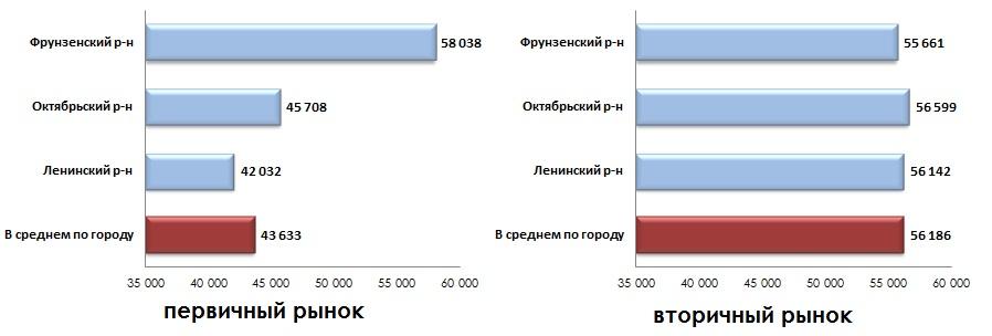 Средняя удельная цена предложения по районам города_август