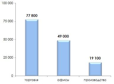 Средняя цена предложения на рынке коммерческой недвижимости во Владимире в августе 2014 г.