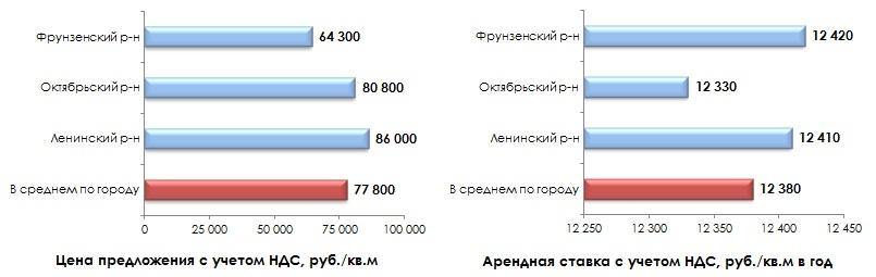 Средняя цена предложения на рынке купли-продажи и аренды торговых объектов во Владимире в августе 2014 г.