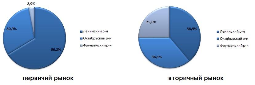 Структура предложения жилых помещений по районам города_август