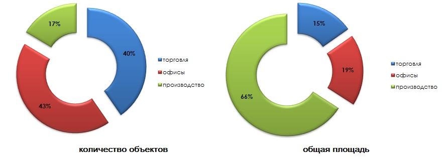 Структура предложения коммерческих объектов по количеству и площади в августе 2014 г.