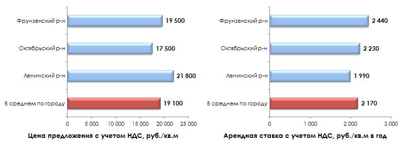Структура предложения производственных объектов по районам города