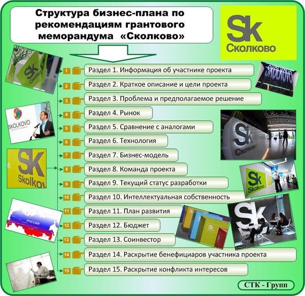 Структура бизнес-плана Сколково