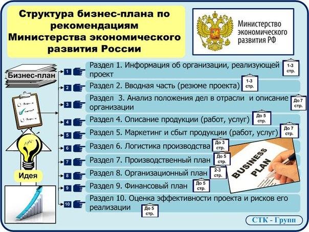 Структура бихнес-плана от Минэкономразвития РФ