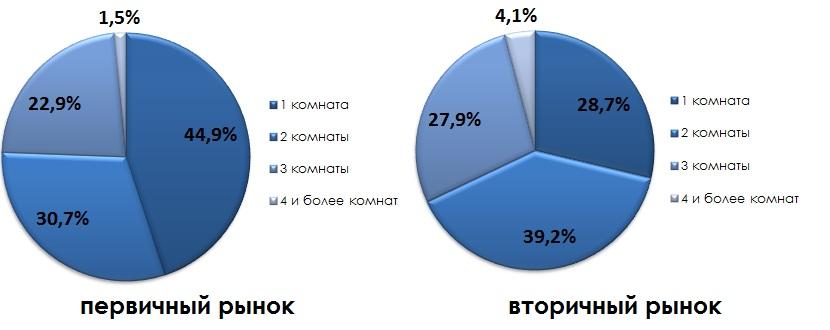 Структура предложения по количеству комнат в сентябре