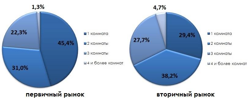 Предложение квартир по количеству комнат в квартире_октябрь 2014