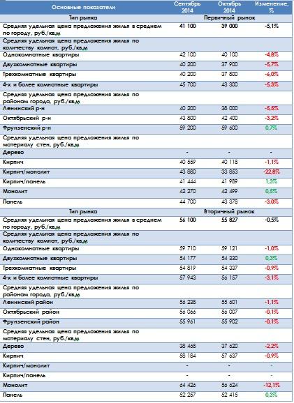 Рынок жилой недвижимости города Владимир в октябре 2014 года