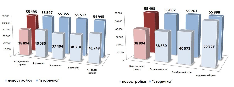 Сравнение средних удельных цен предложения на первичном и вторичном рынках 11.2014