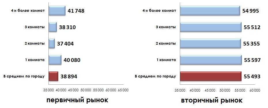 Средняя удельная цена предложения по количеству комнат 11.2014