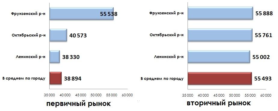 Средняя удельная цена предложения по районам города 11.2014