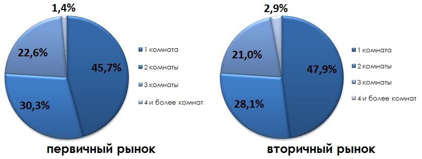 Структура предложения по количеству комнат 11.2014