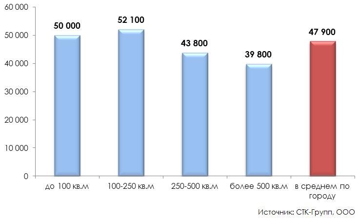 Распределение офисных объектов в зависимости от площади