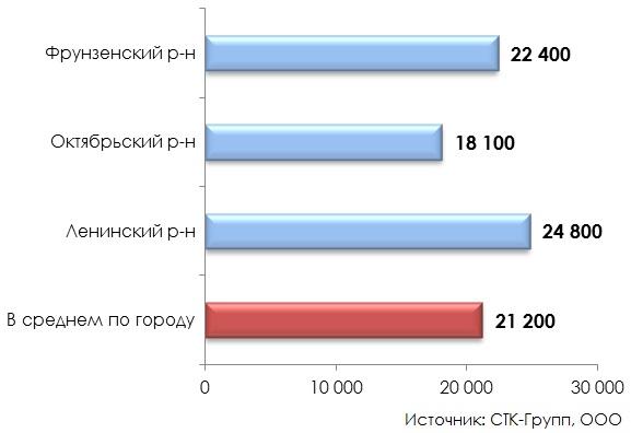 Стоимость производственных объектов во Владимире