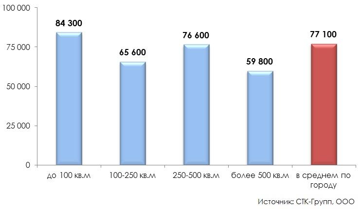 Распределение торговых объектов в зависимости от площади