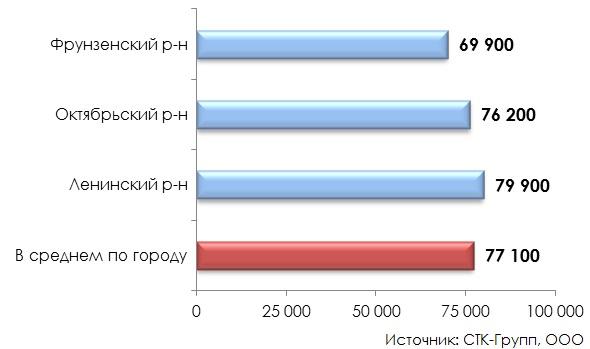 Распределение торговых объектов в зависимости от района города