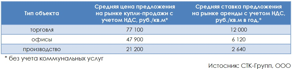 Рынок коммерческой недвижимости г. Владимира (итоги 2014 г.)