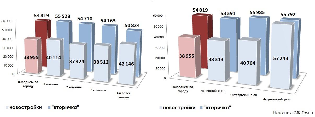 Сравнение цен предложения итоги 2014 года