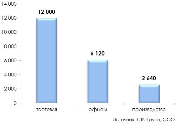 Средняя арендная ставка на рынке коммерческой недвижимости с учетом НДС