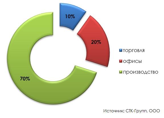 Структура предложения для купли-продажи коммерческих объектов по площади (итоги 2014 г.)