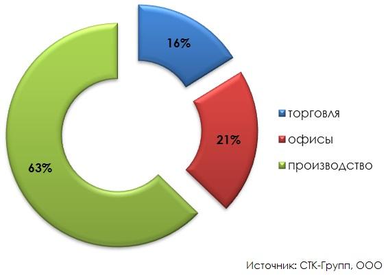 Структура предложения к аренде коммерческих объектов по площади (итоги 2014 года)