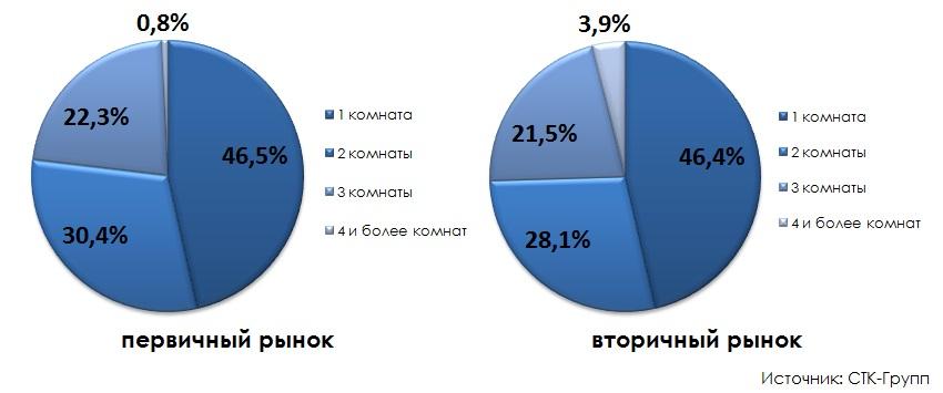 Структура предложения  по количеству комнат в квартире итоги 2014 года