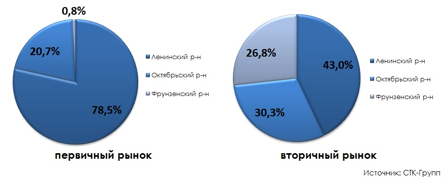 Структура предложения по районам города итоги 2014 года