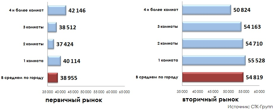 Цена предложения по количеству комнат в квартире итоги 2014 года