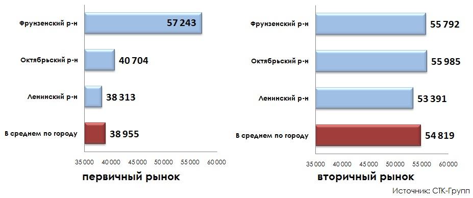 Цена предложения по районам города итоги 2014 года