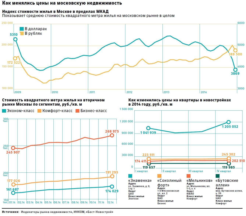 Как менялись цены на моковскую недвижимость